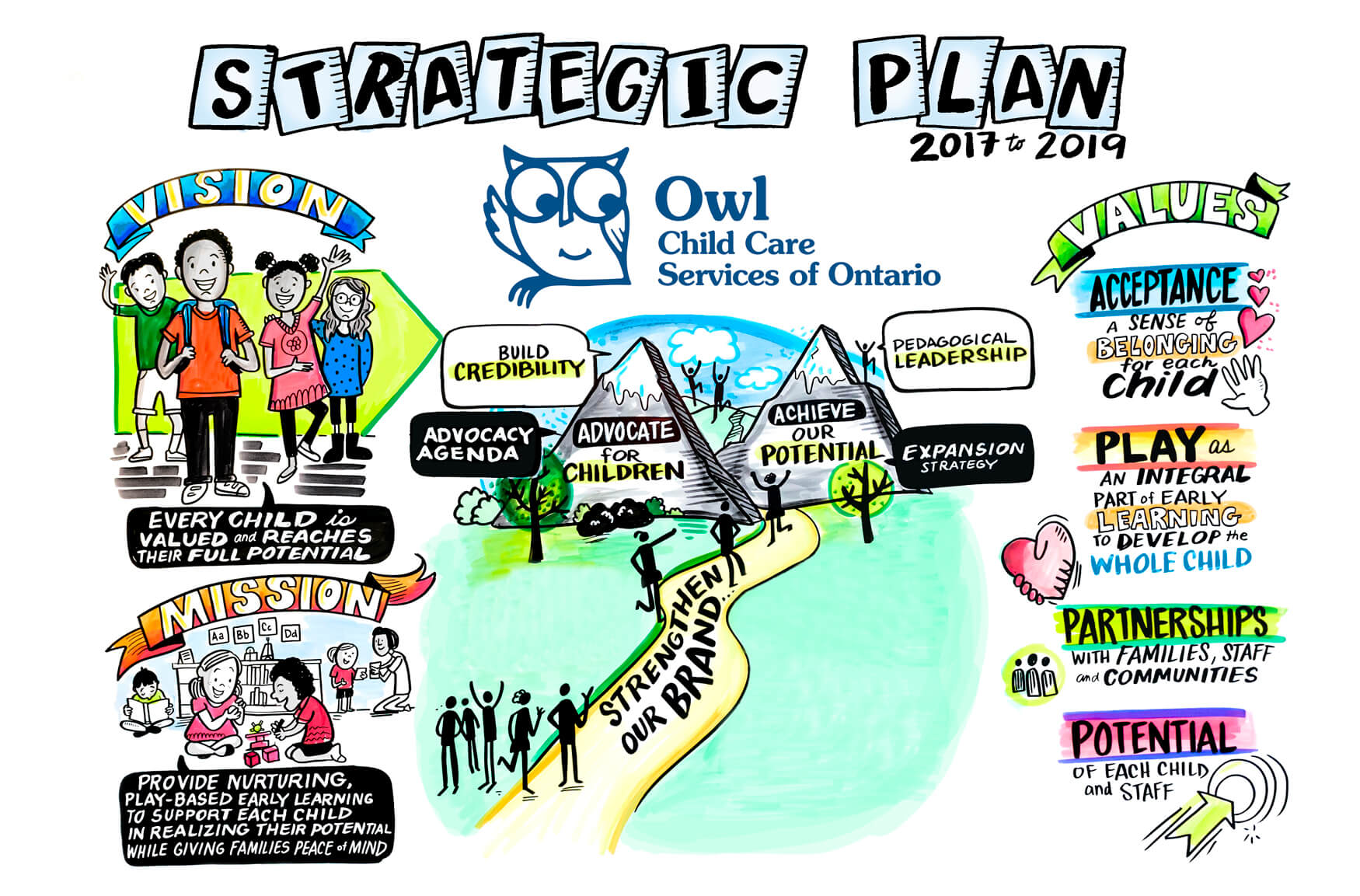 Strategic Plan - Advocate for Children, Achieve our Potential, strengthen our brand