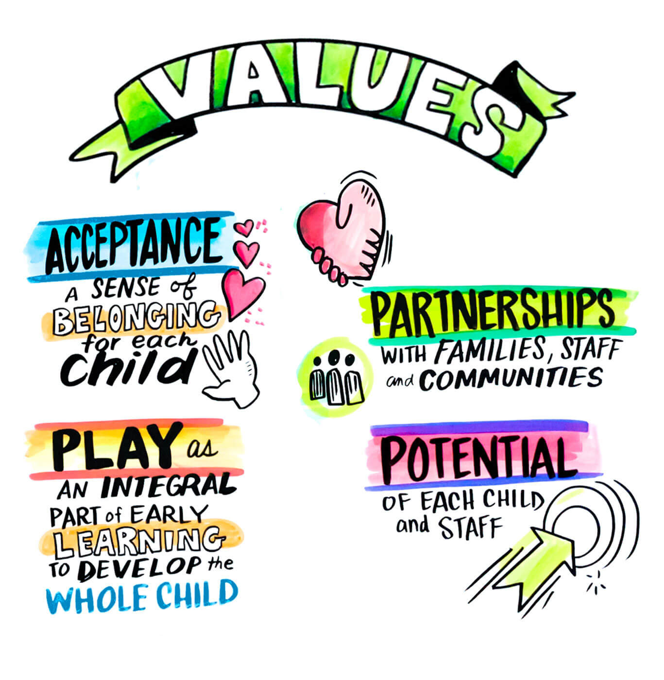 Our Values:     Acceptance: a sense of belonging for each child.     Play: as an integral part of early learning to develop the whole child.     Potential: of each child and staff.     Partnerships: with families, staff and our community